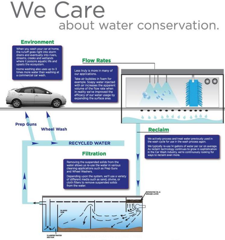 lighthouse express car wash water saving
